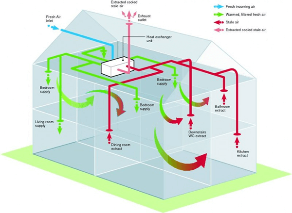 passivhaus high indoor air quality