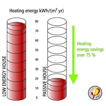 passivhaus low monthly energy